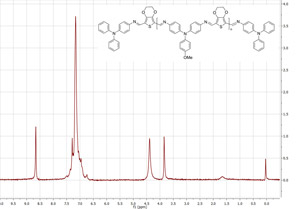 Spectrum of Azomethine obtained at TU Delft using the Magritek Spinsolve Benchtop NMR system.