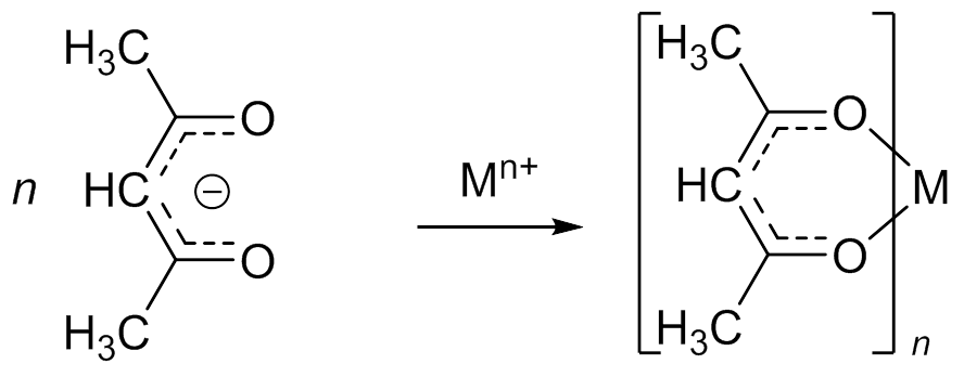 Metal acac synthesis