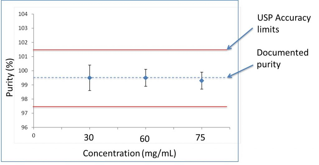 Figure 3: The measured MSM purity for 30, 60 and 75 mg/mL.