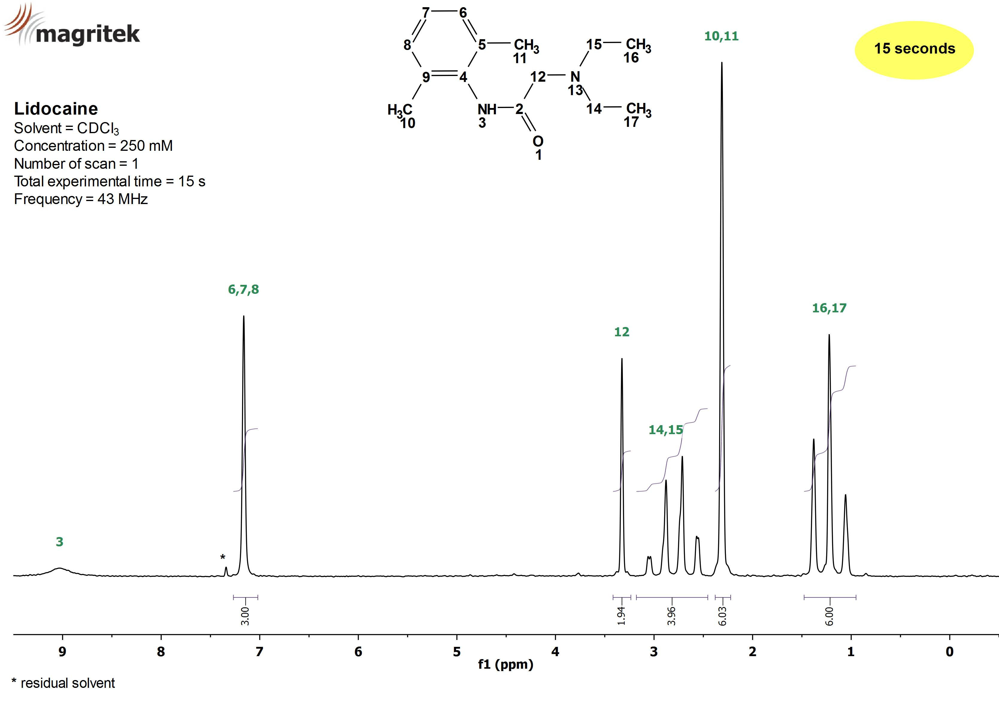 1h And 13c Peak Assignments Of Quinine Using 1d And 2d Nmr Methods