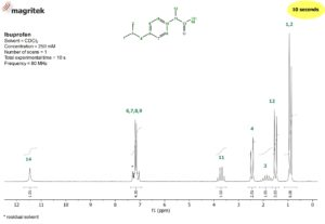 NMR spectra library