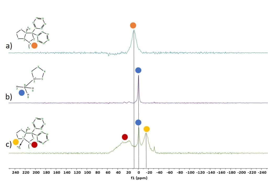 Figure 1: 11B spectra of the different boron species in the CBS reduction of acetophenone 3.
