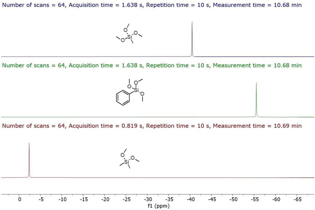 29Si-DEPT spectra of trimethoxymethylsilane (top), trimethoxyphenylsilane (middle) and dimethoxydimethylsilane