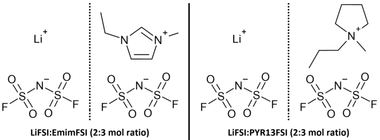 Chemical species contained in the two ionic liquids studied in this work