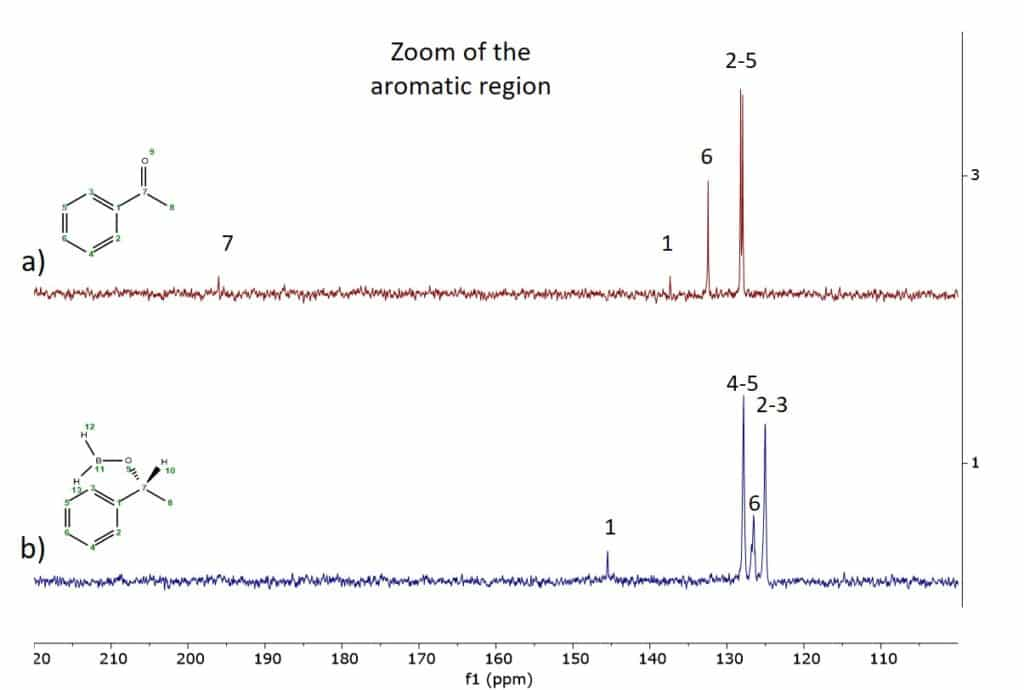 Figure 2: 13C NMR spectra of a) acetophenone 3 and b) CBS reduction intermediate product 4 all in THF measured on a Spinsolve 60 MHz Multi X spectrometer.