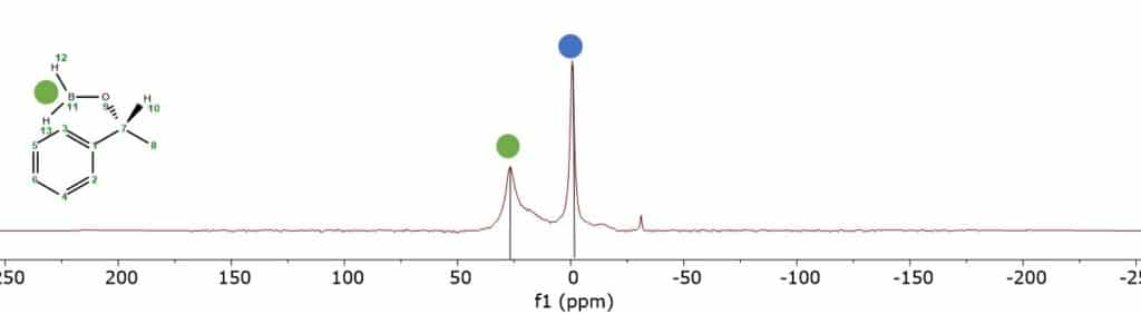 Figure 3: 11B NMR spectrum of the reaction mixture after the reaction of acetophenone 3 in THF measured on a Spinsolve 60 MHz Multi X spectrometer.
