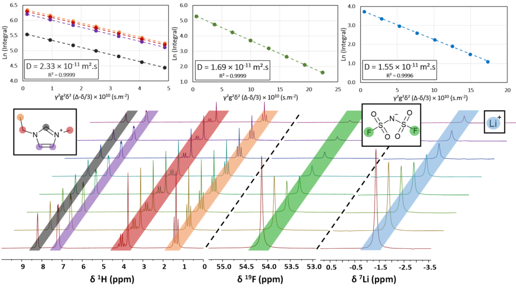 Compiled NMR data (spectra and fit tables) for the diffusion coefficient measurements of the two ionic liquids LiFSI:EmimFSI (top) and LiFSI:PYR13FSI (bottom).